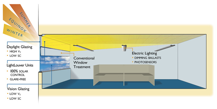 Daylighting Systems And Daylight Harvesting Lightlouver